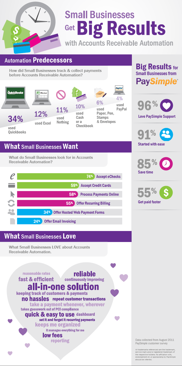 Accoutns Receivable Automation Gives Big Gains To SMBs INFOGRAPHIC - Free business invoices online stores that accept electronic checks