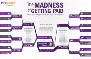 The Madness of Getting Paid