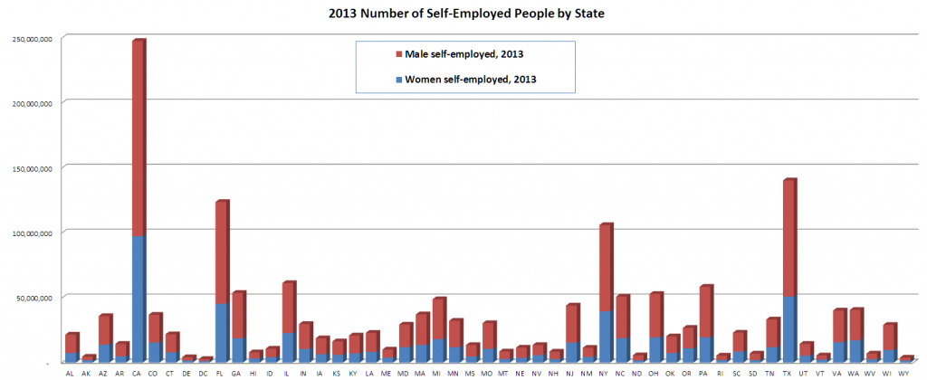 self-employed_2012