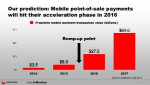 graph mobile payments increase by 2016