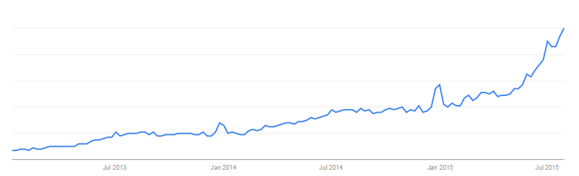 search interest for the phrase near me