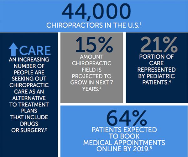 chiropractic landscape stats