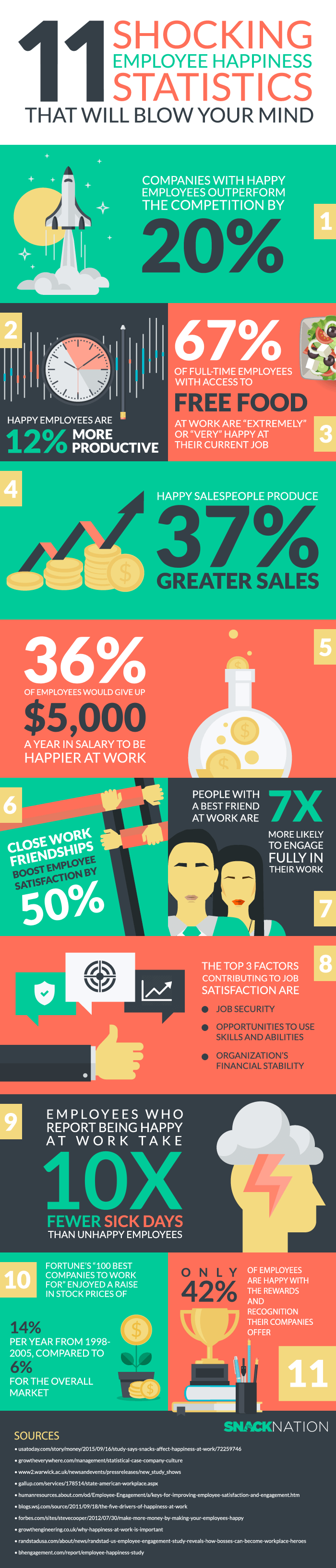 Employee-happiness-infographic_snacknation
